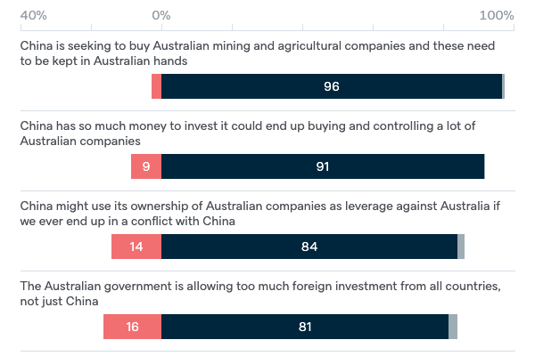 Reasons for reducing Chinese investment - Lowy Institute Poll 2020