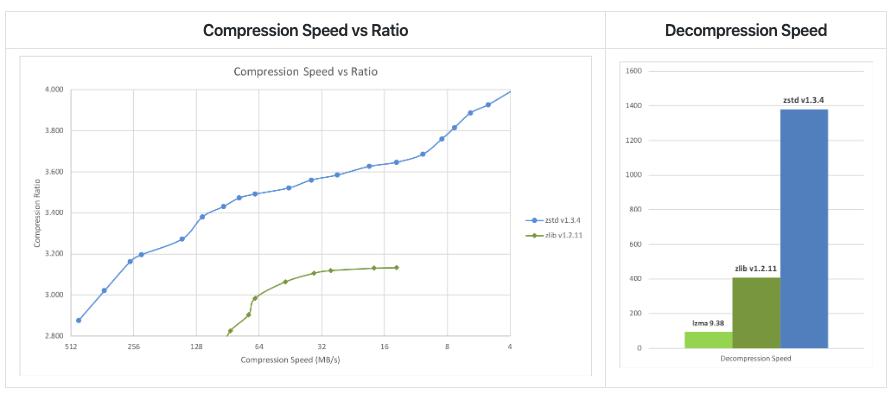 zstd performance chart