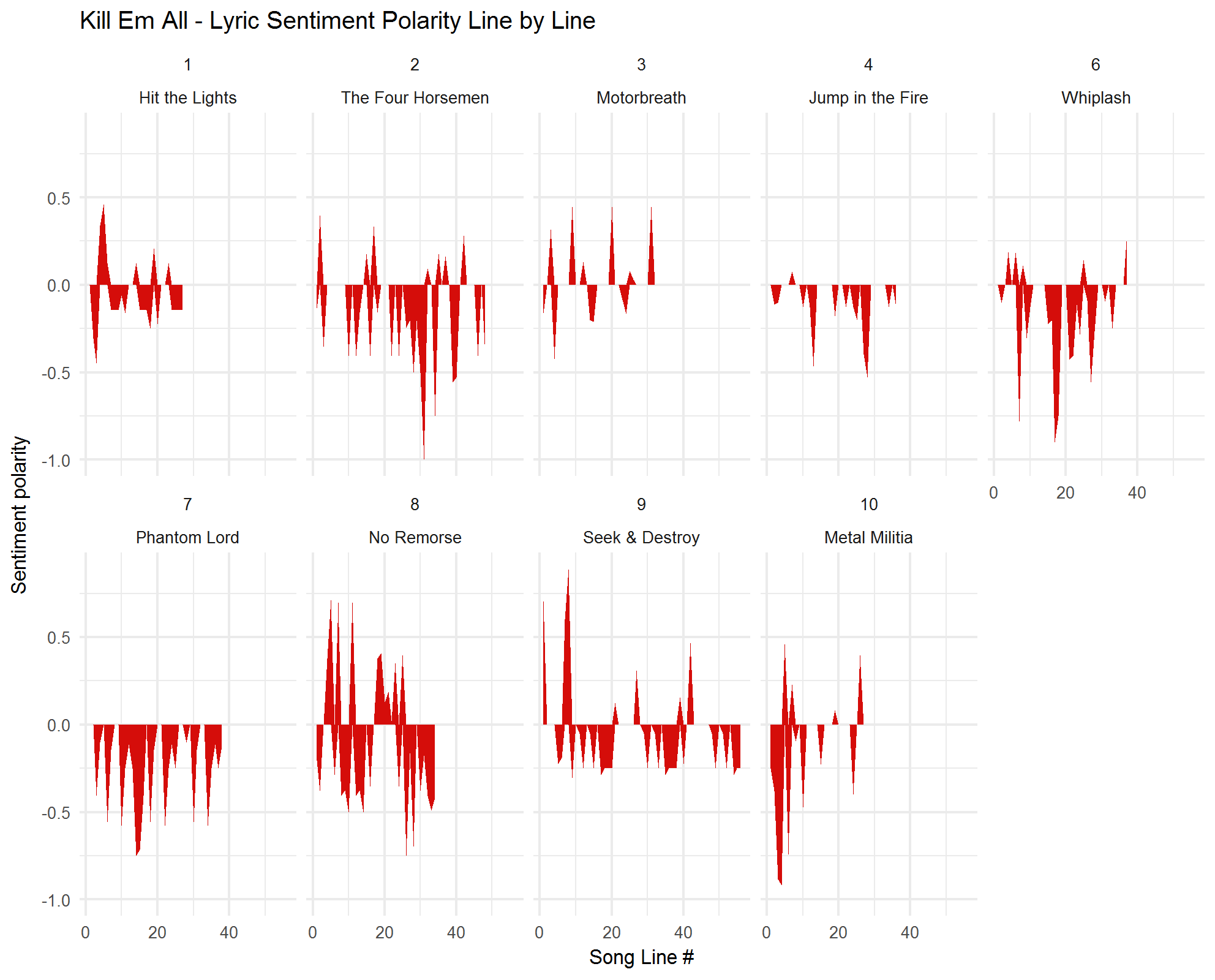 2018-02-01-Sentiment-by-track-KEA.png
