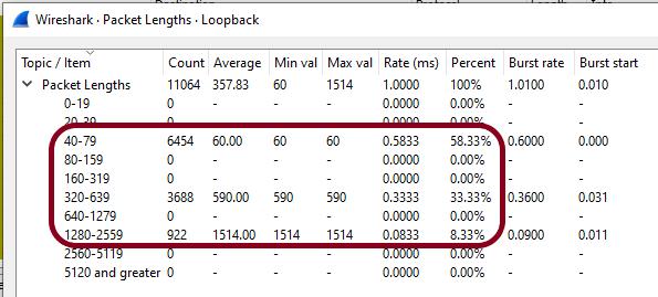 IMIX wireshark verify