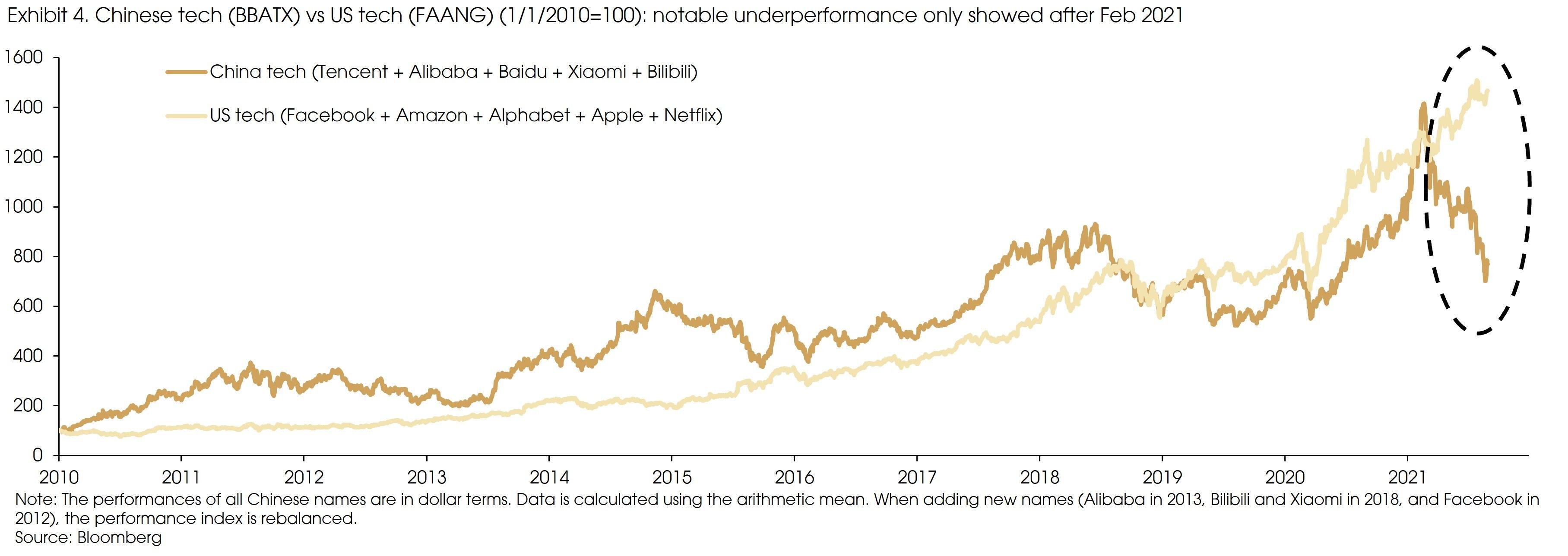 Exhibit 4 Chinese tech vs US tech performance
