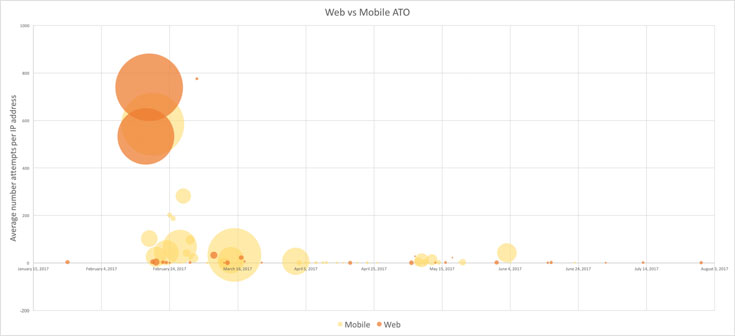 attack on mobile app and website