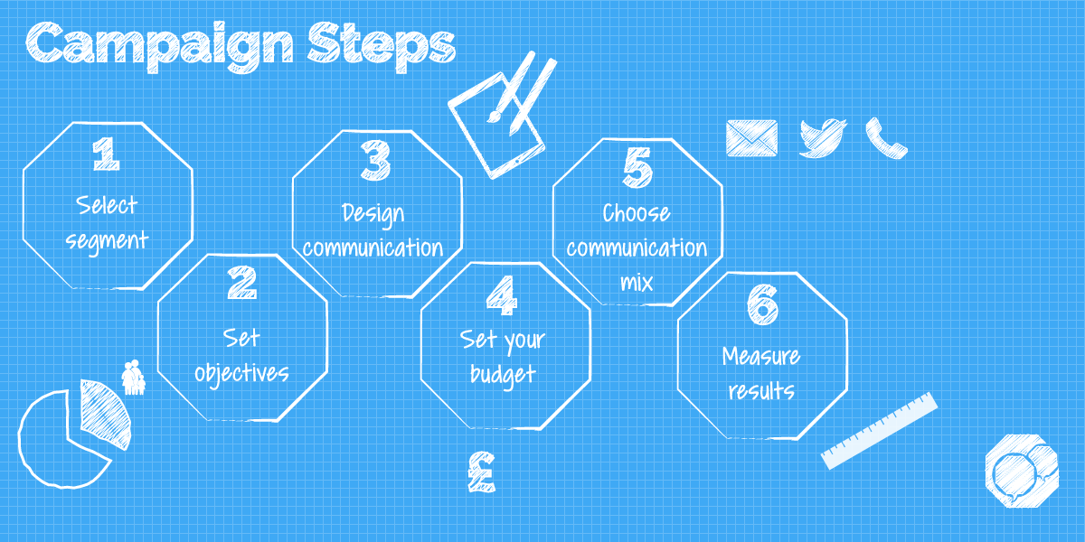 Infographic of 6 steps for the perfect marketing campaign