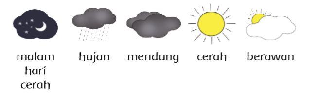 Simbol Cuaca