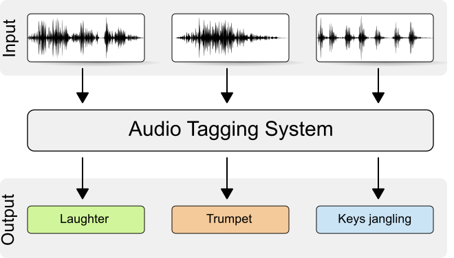 General-purpose audio tagging of Freesound content with
