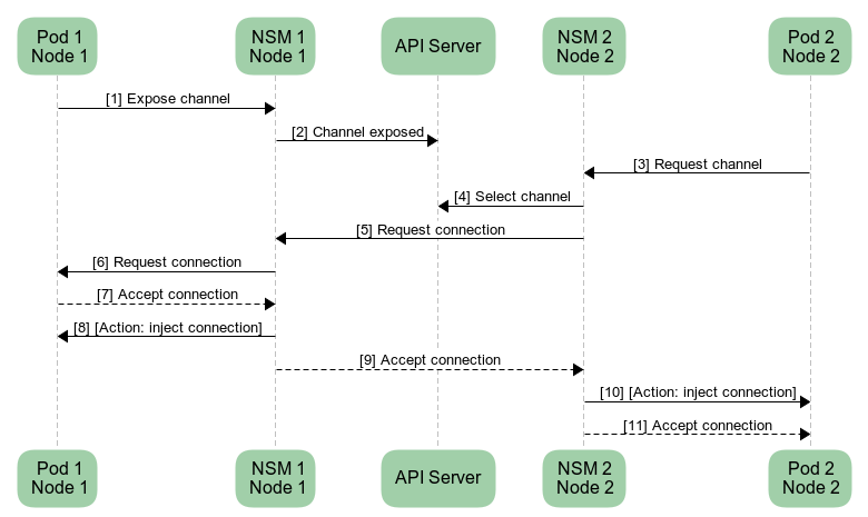 Connecting two services