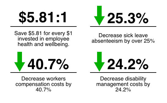 Wellness programs ROI stats