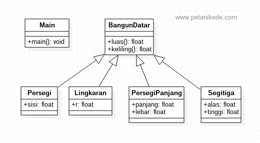 Belajar java oop memahami inheritance dan method overriding class bangundatar ccuart Choice Image