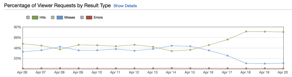 AWS Cloudfront graph showing a rise from 52% average hit rate to 82%