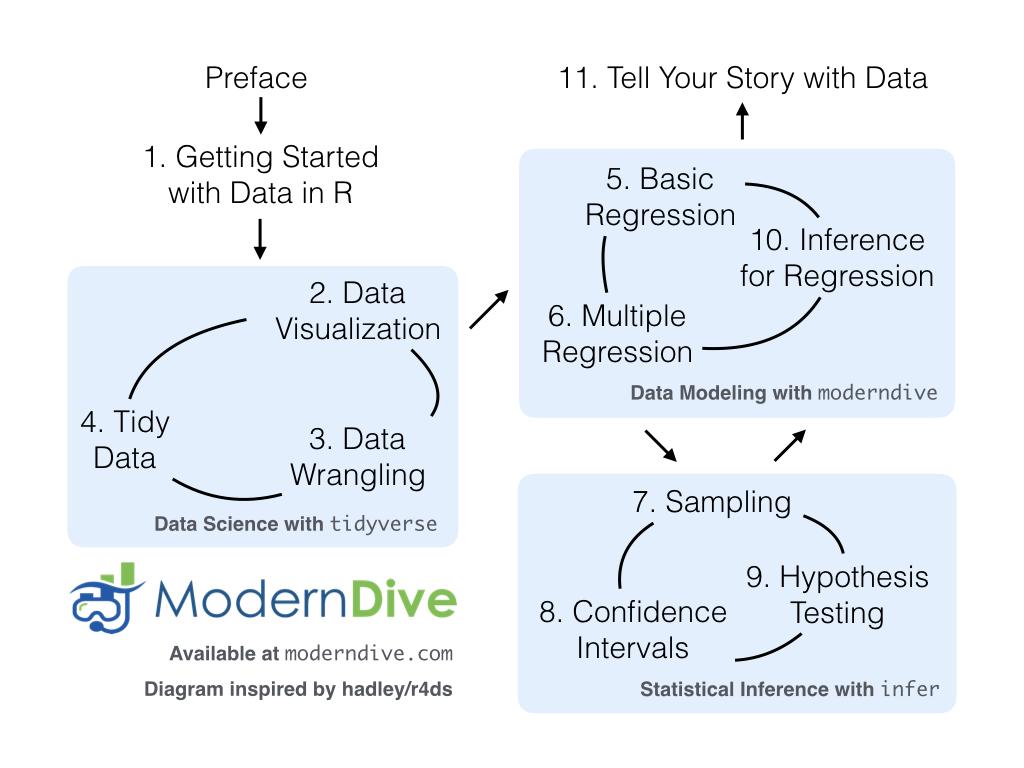 ModernDive Flowchart.