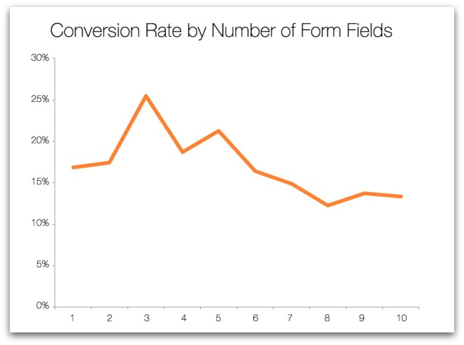 Too many fields in a form reduces conversions