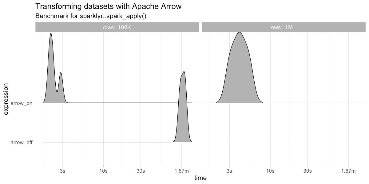 sparklyr 1 0: Apache Arrow, XGBoost, Broom and TFRecords | RStudio Blog