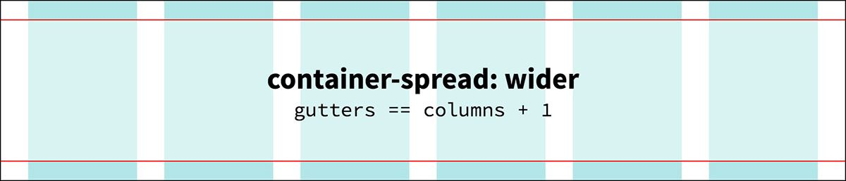 container-spread: wider
