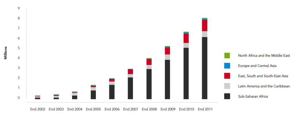 Number of people receiving antiretroviral therapy in low- and middle-income countries, by region, 2002-2011 – UNAIDS (2012)