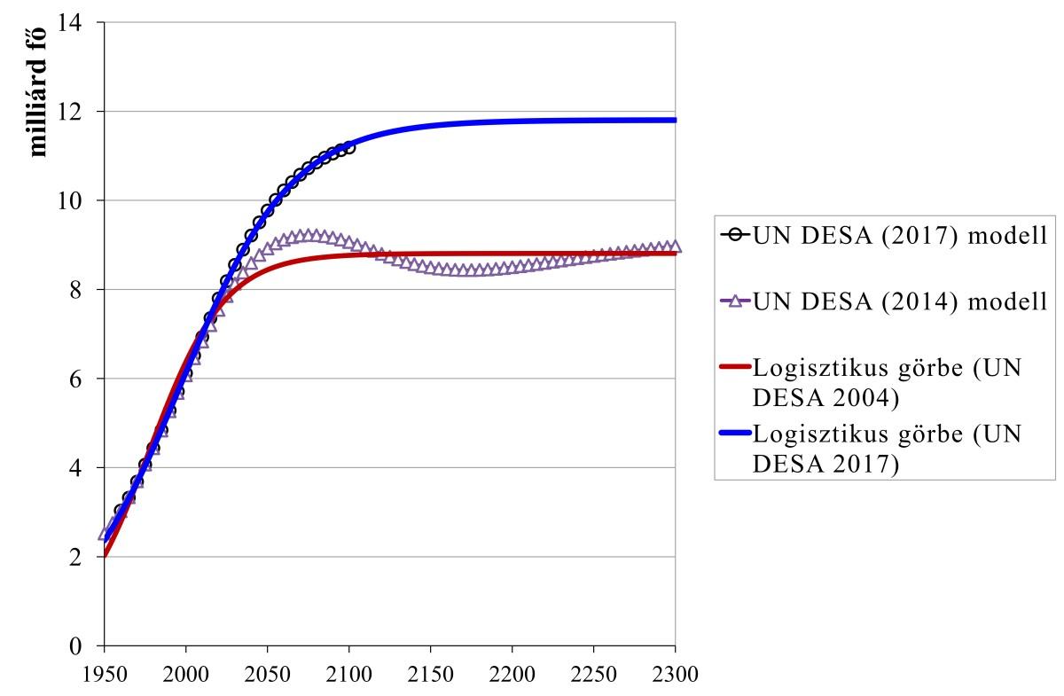 2. ábra: Az UN DESA (2004, 2017) előrejelzésekre logisztikus görbéket illesztettem. A demográfiai átmenet modelljét (később) jobban leköveti a logisztikus növekedés Vermhulst-féle modellje (szigmoid görbe). Nem kérdés, hogy a népességnövekedés a jövőben meg fog állni.