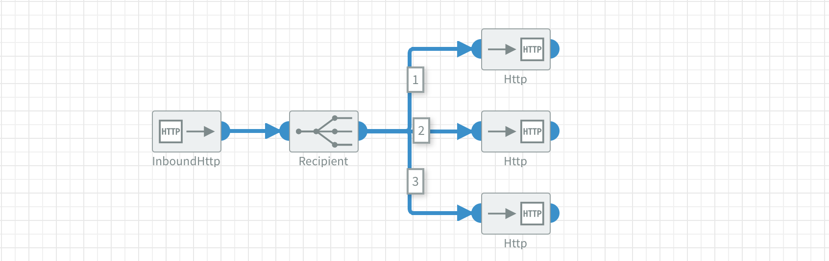 Example usage of Recipient component