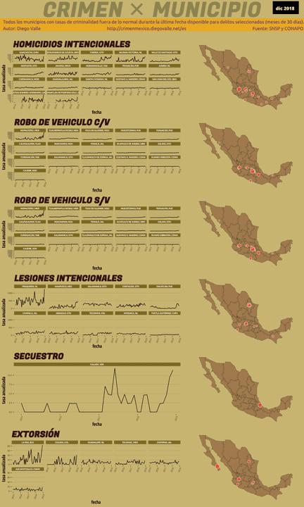 Infográfica del Crimen en México - Dic 2018