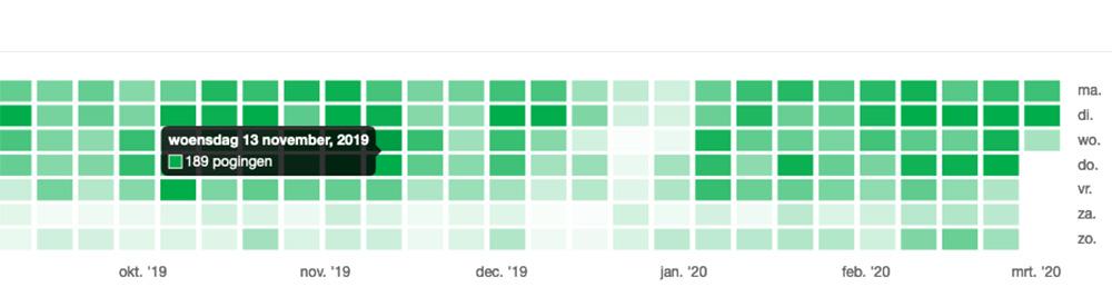 Grafiek met leerinspanningen