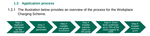 Workplace Charging Scheme Process