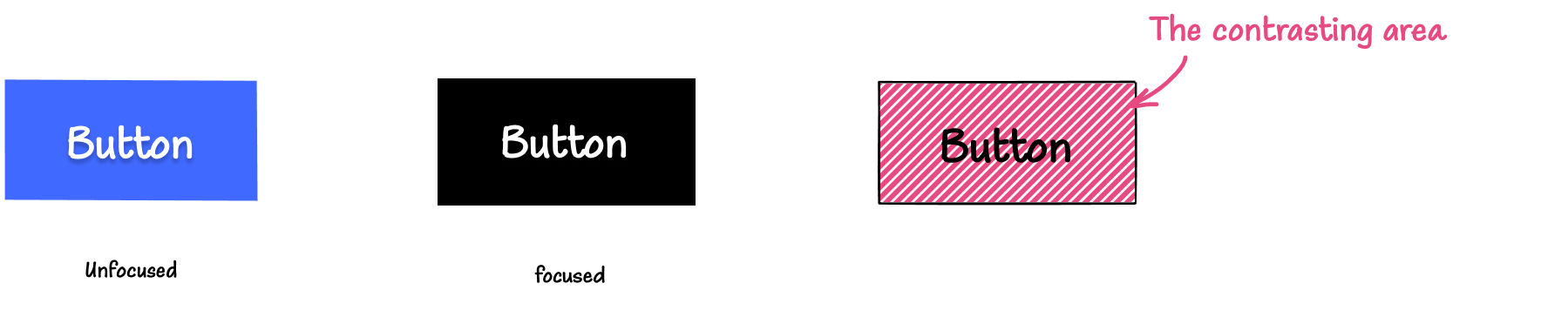 Illustration: On the left is a blue button with a white label in its default, unfocused state. In the middle is the button in its focused state, having a black background instead of blue. On the right, is a button with with a pattern applied to its background area, indicating that this patterned area is the contrasting area.