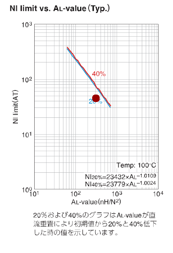 NI-ALvalue02