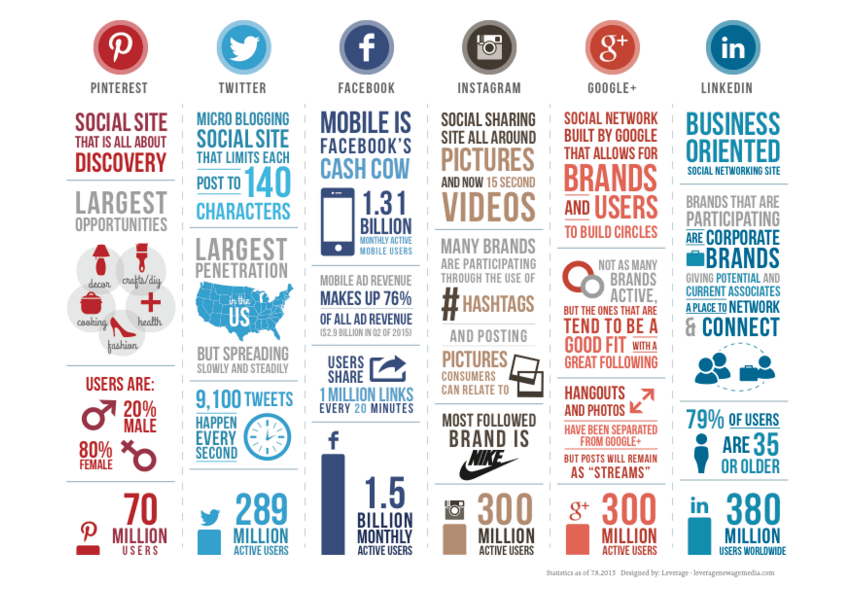 leverage new age media