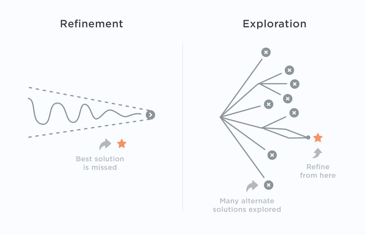 Refinement vs exploration diagram showing how refining too early can miss the best solution.