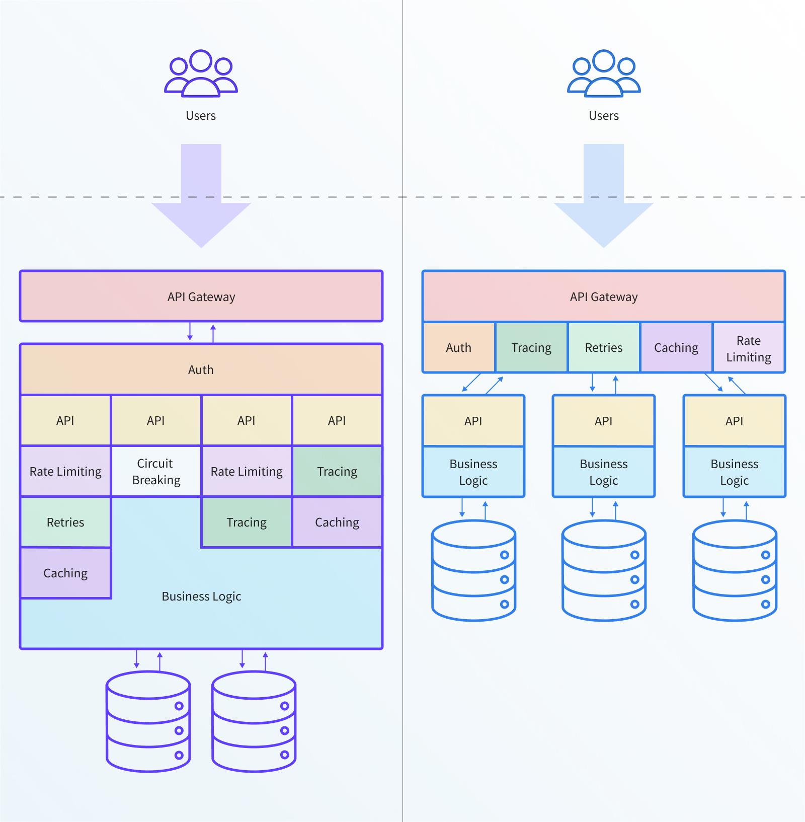 GraphQL as an API Gateway to Microservices - DZone Microservices