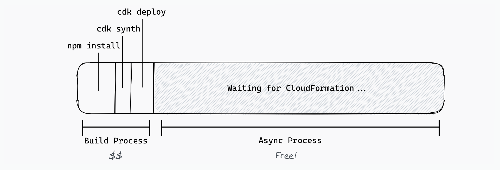 CDK deployment lifecycle