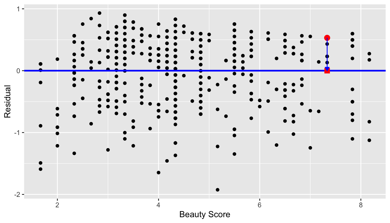Plot of residuals over beauty score