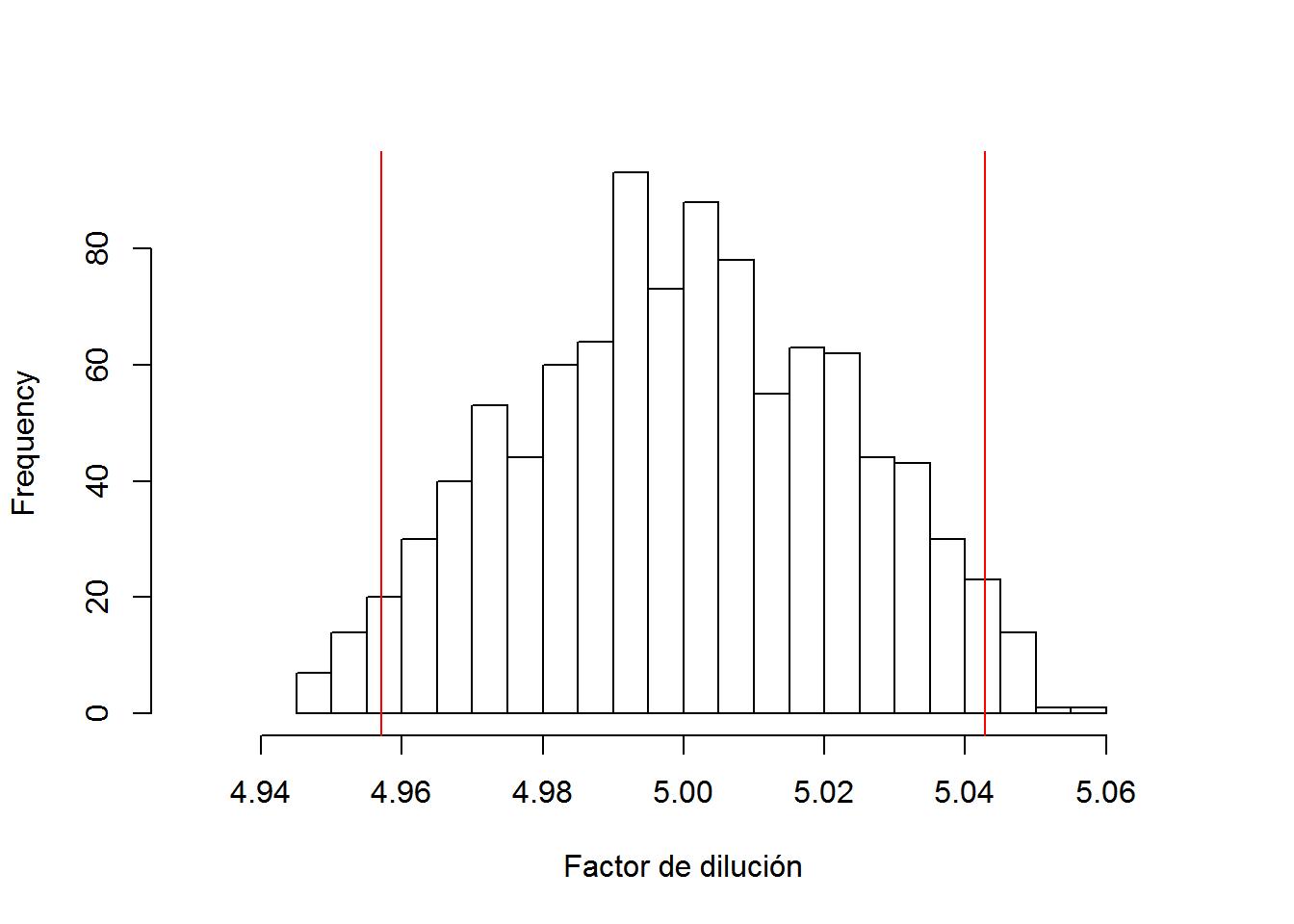 Intervalo de confianza al 95% de los datos simulados del factor de dilución