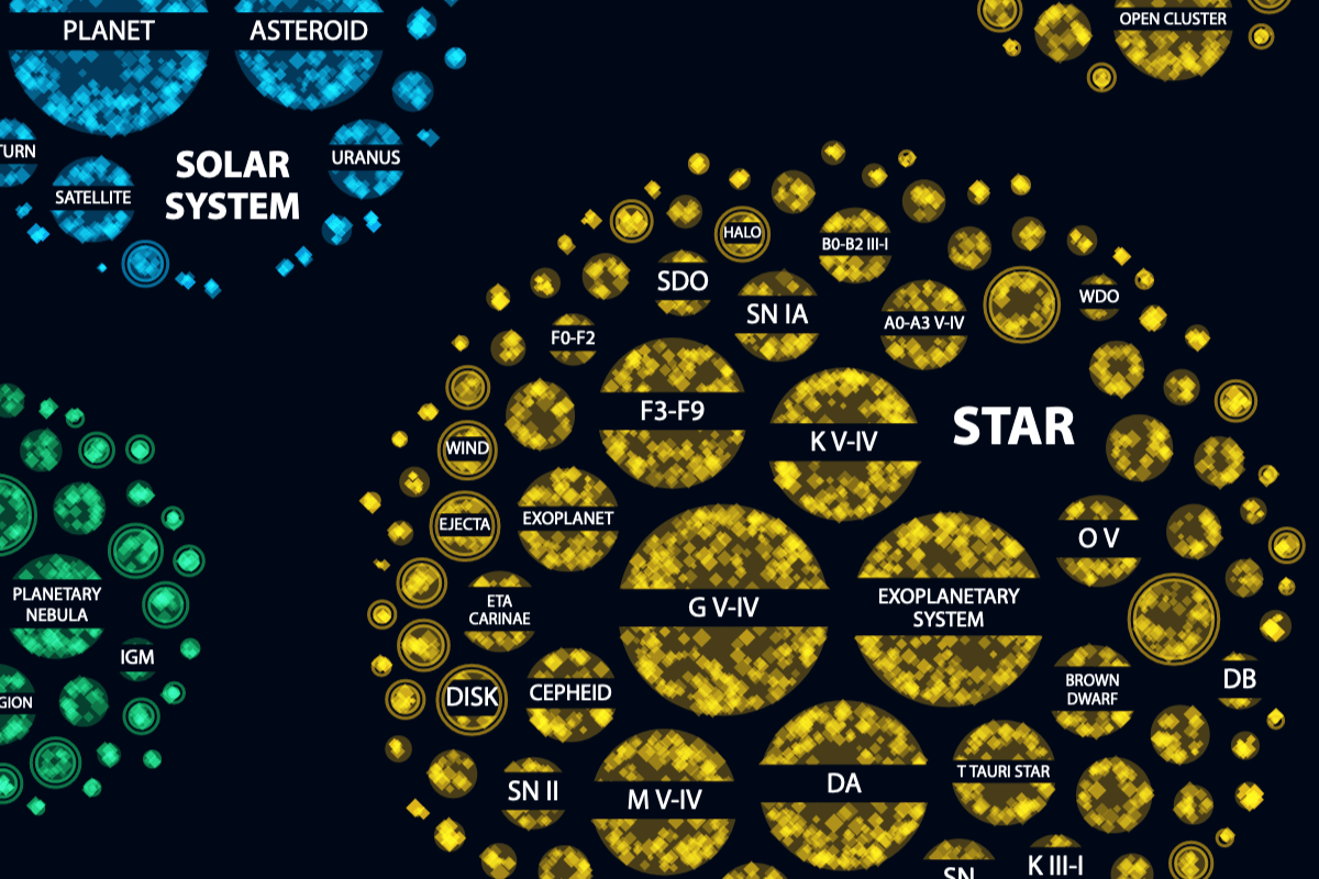 A zoom in on the visual about Hubble's target classifications