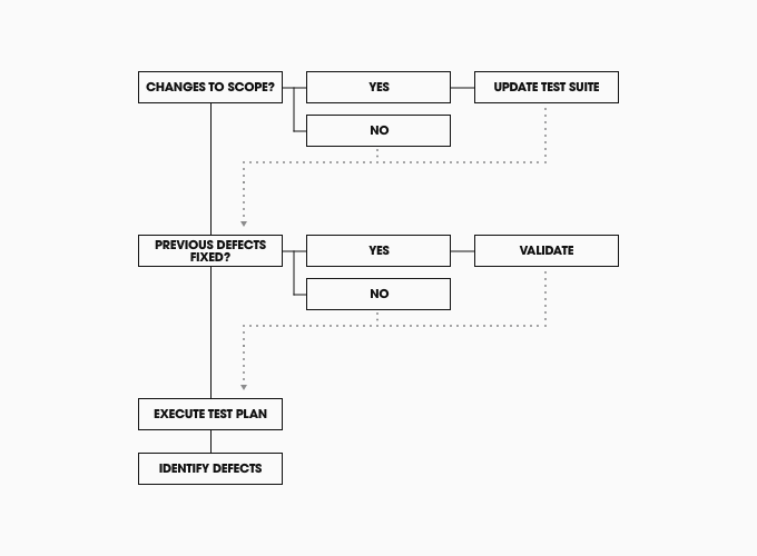 Our product testing workflow