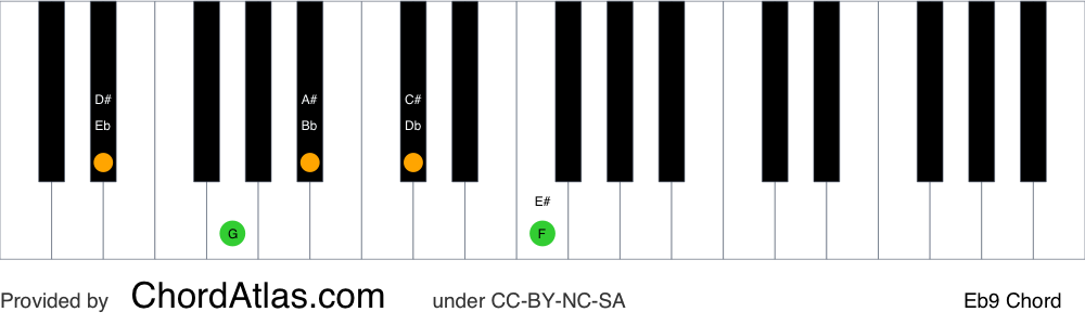 Piano chord chart for the E flat dominant ninth chord (Eb9). The notes Eb, G, Bb, Db and F are highlighted.