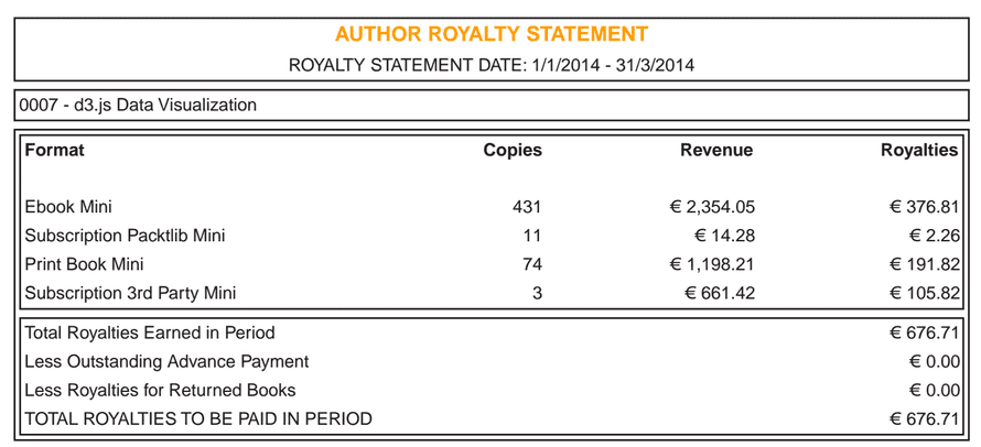 Royalty statement