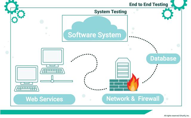 Illustrution of E2E Testing