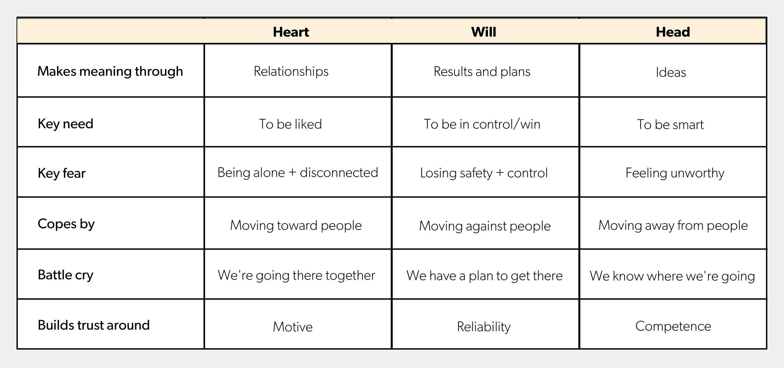 Heart, will, head