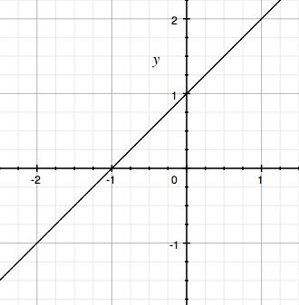 Hotový graf funkce f(x) = x + 1