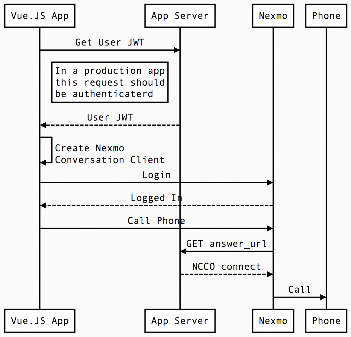 Call from Web Browser Sequence Diagram