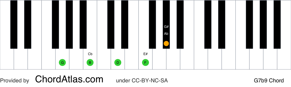 Piano chord chart for the G dominant flat ninth chord (G7b9). The notes G, B, D, F and Ab are highlighted.