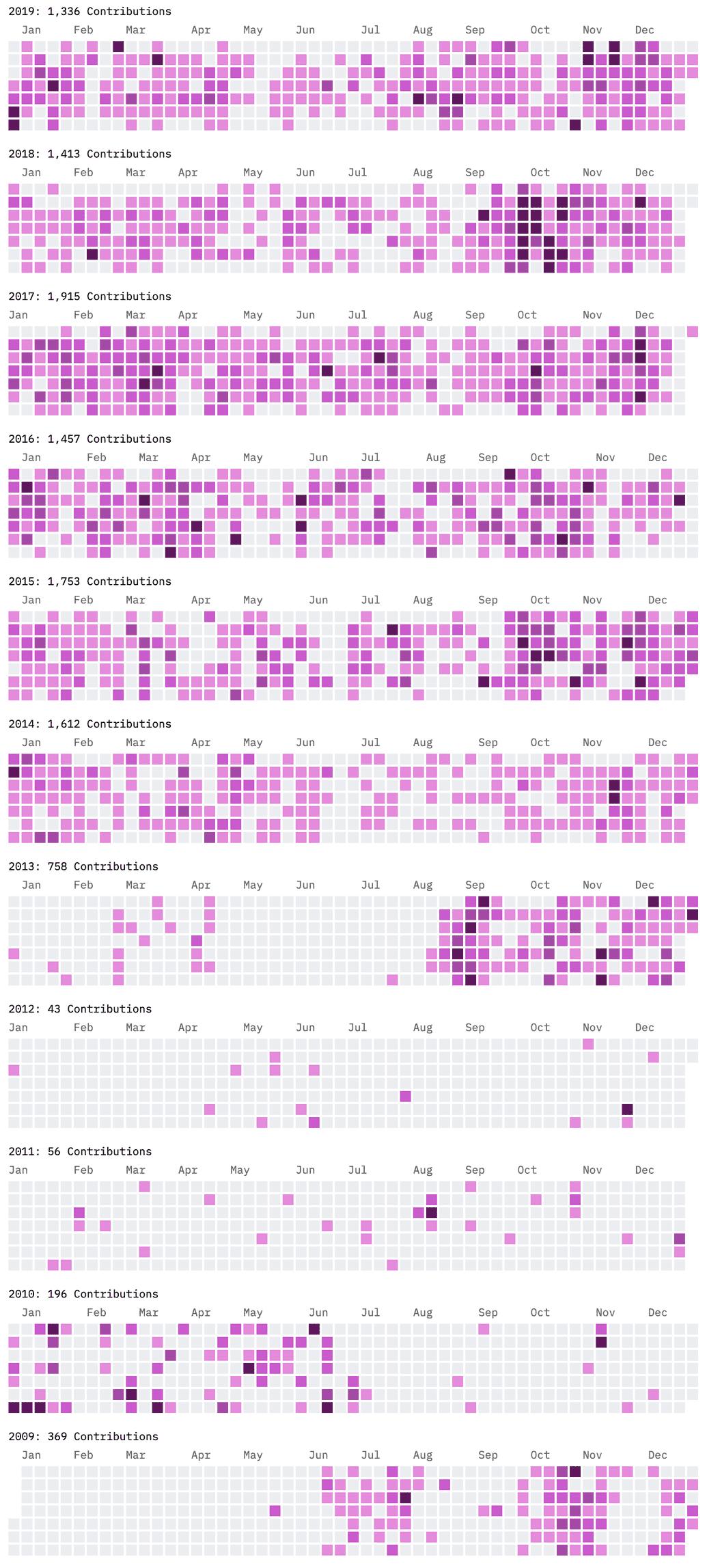heatmap chart of 10 years of contibutions to github