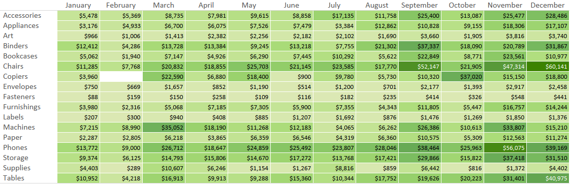 A highlighted pivot table created in Tableau