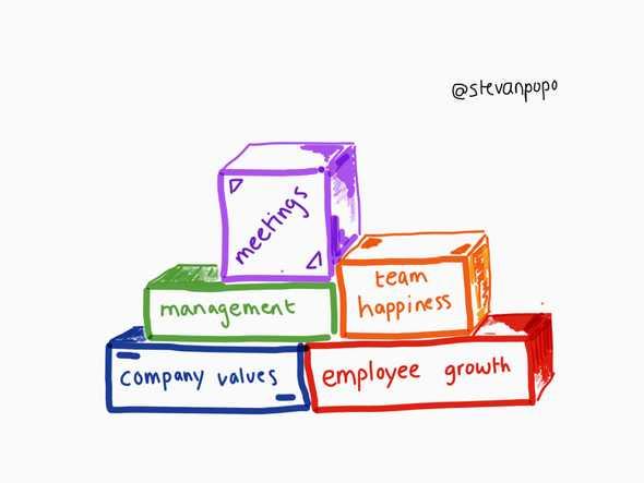 Company building blocks - my future company