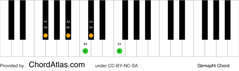 Piano chord chart for the G flat major seventh sharp eleventh chord (Gbmaj#4). The notes Gb, Bb, Db, F and C are highlighted.