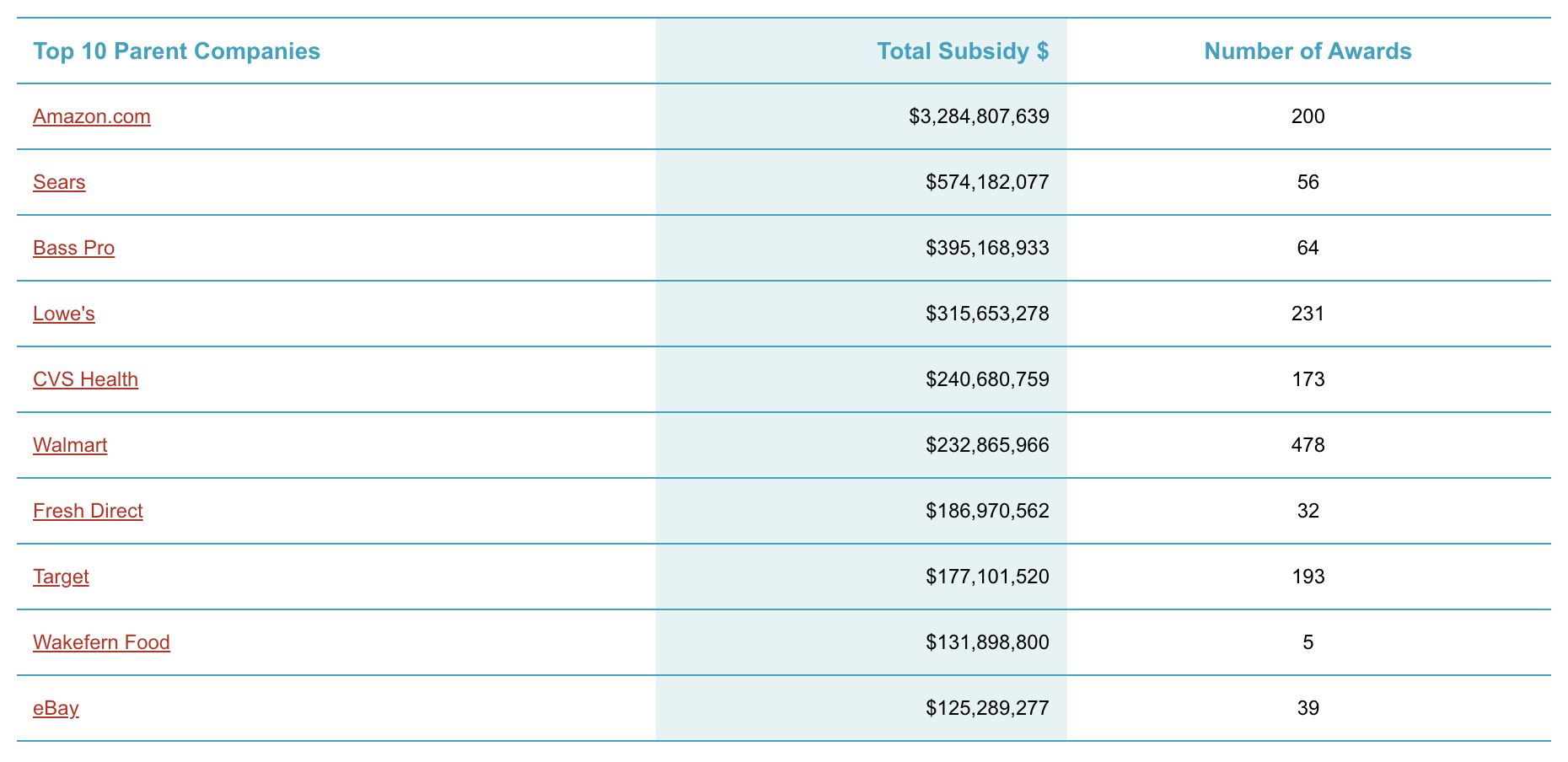 Corporations receive billions in government handouts - subsidy tracker by good jobs first