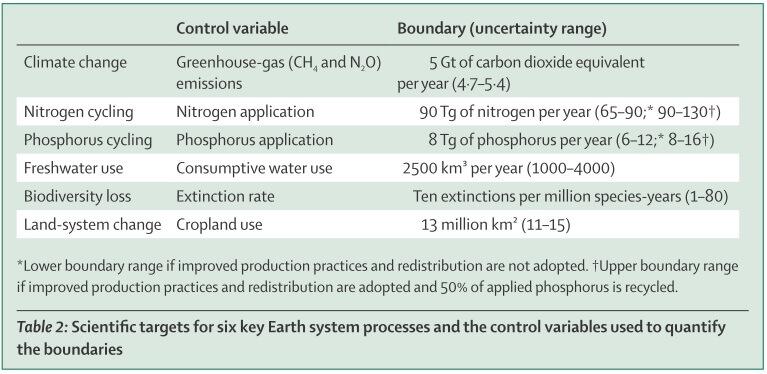 Die 6 Schlüsselfaktoren der Umwelt