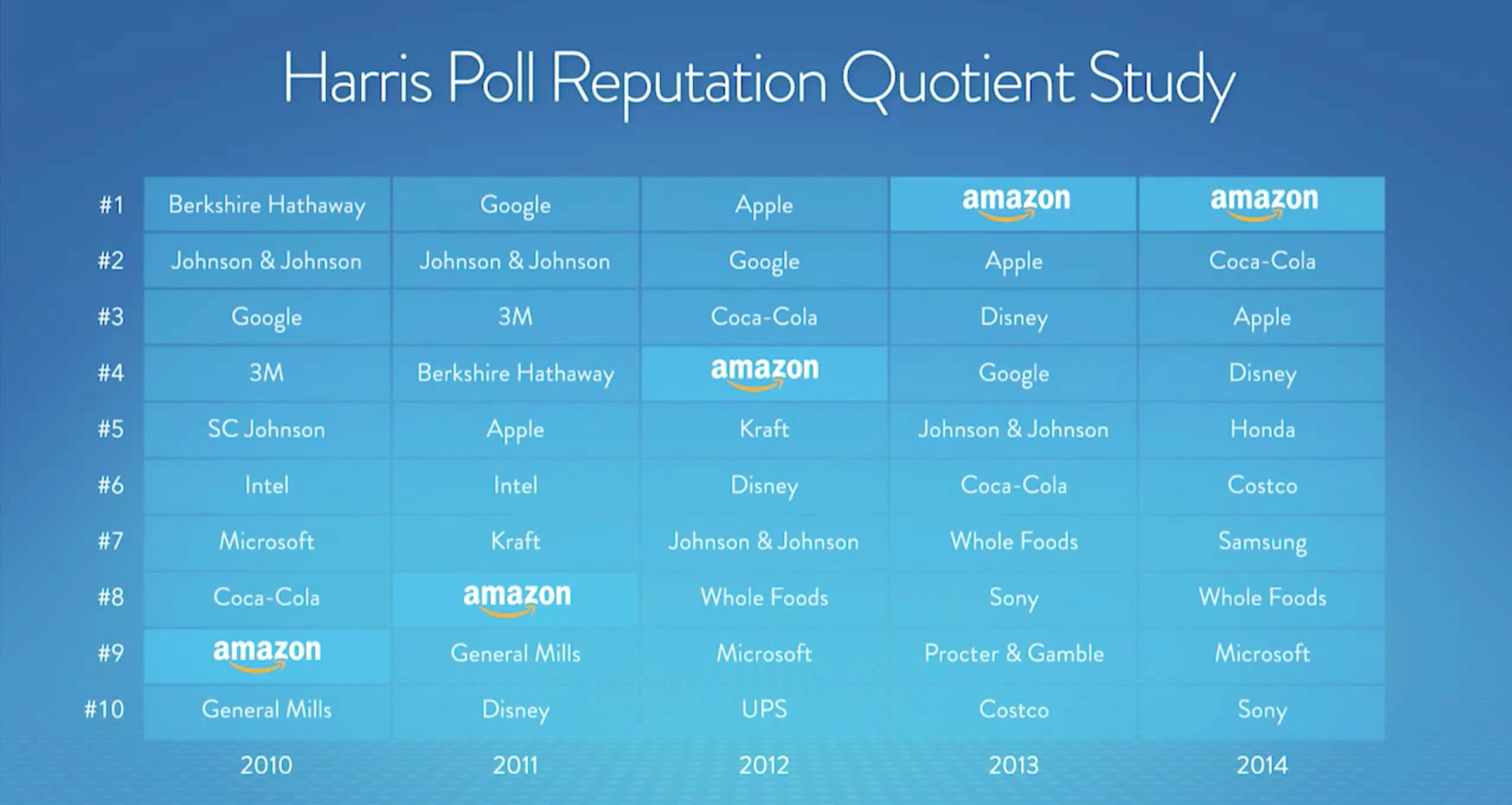 Harris Poll showing Amazon rising to #1 in customer satisfaction