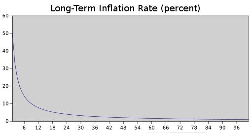 Ethereum inflation