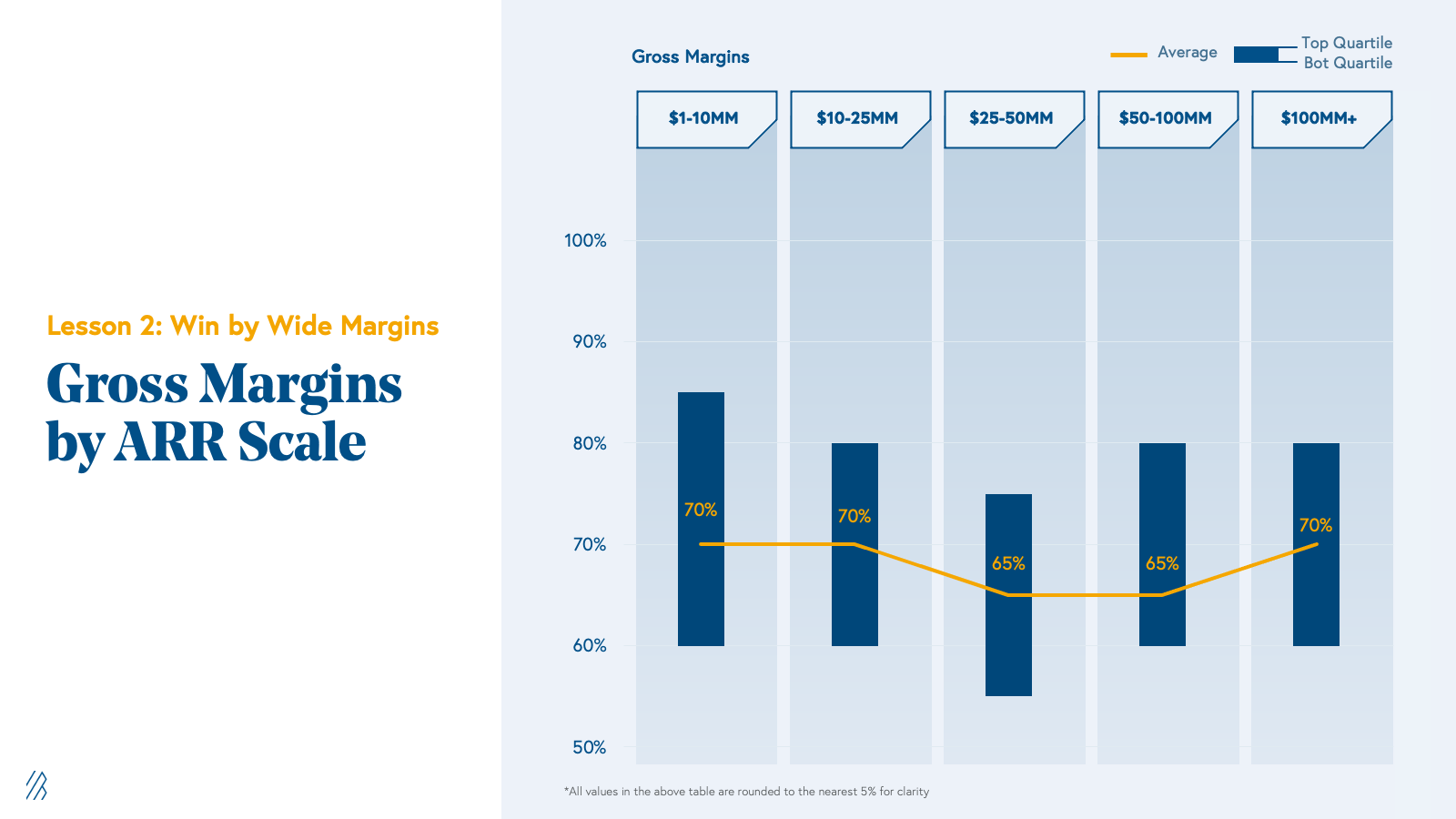 Gross Margins by ARR Scale Chart