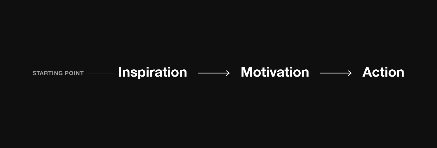 The 'Inspiration > Motivation > Action' chain reaction.